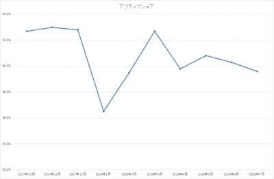 201807_ひふみ投信_アクティブシェア
