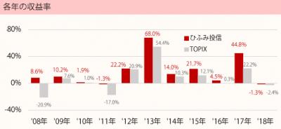 201807_ひふみ投信_TOPIX(配当込)_年収益率推移
