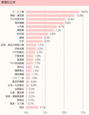 201807_ひふみ投信_ポートフォリオ_業種別比率