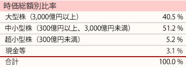 201807_ひふみ投信_ポートフォリオ_時価総額別比率