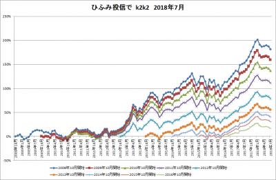 201807_ひふみ投信_k2k2_history