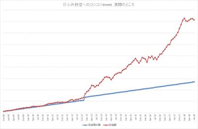 201807_ひふみ投信_k2k2_actual