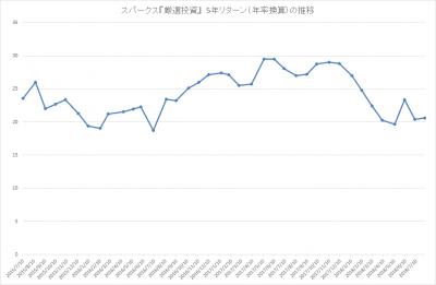 201807_スパークス_厳選投資_パフォーマンス(5年リターン)