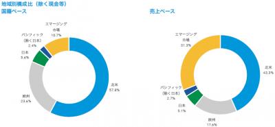 201807_キャピタル世界株式ファンド_地域構成比