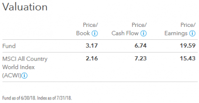 201807_キャピタル世界株式ファンド_valuation
