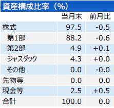 201807_三井住友・中小型株ファンド_構成比