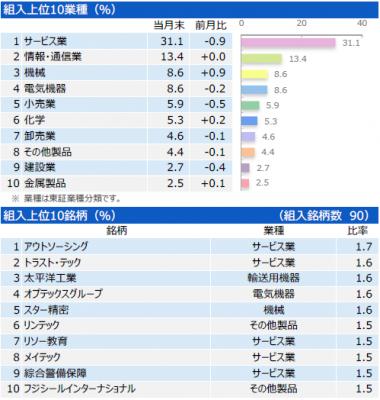 201807_三井住友・中小型株ファンド_ポートフォリオ