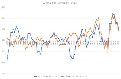 auスマート・プライム_日本株ファンド_VS TOPIX_1年