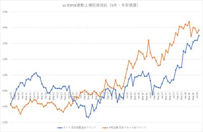 auスマート・プライム_日本株ファンド_VS TOPIX_5年