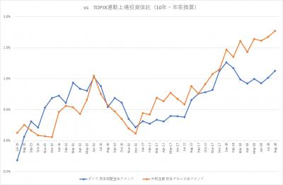 auスマート・プライム_日本株ファンド_VS TOPIX_10年