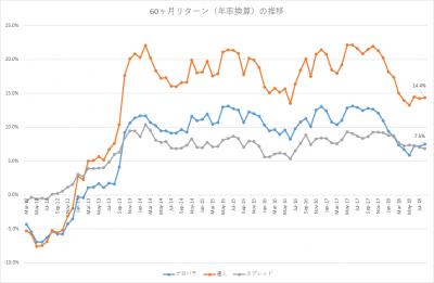 201808_セゾン・バンガード・グローバルバランスファンド_セゾン資産形成の達人ファンド_5年リターン(年率換算)