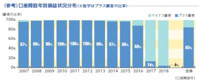 セゾン投信_口座開設年別損益状況分布