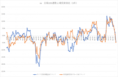 auスマート・プライム_日本株ファンド_VS 日経225_1年