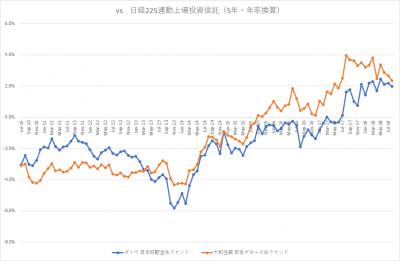 auスマート・プライム_日本株ファンド_VS 日経225_5年