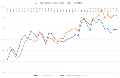auスマート・プライム_日本株ファンド_VS 日経225_10年