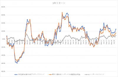 auスマート・プライム_日本株ファンド_VS MSCIコクサイ_1年