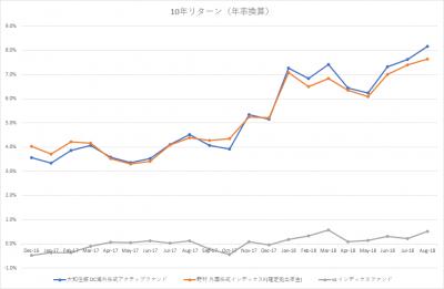auスマート・プライム_日本株ファンド_VS MSCIコクサイ_10年