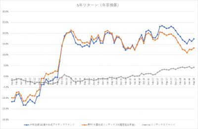 auスマート・プライム_日本株ファンド_VS MSCIコクサイ_5年