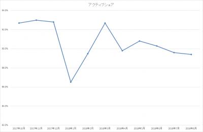 201808_ひふみ投信_アクティブシェア