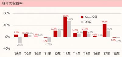 201808_ひふみ投信_TOPIX(配当込)_年収益率推移