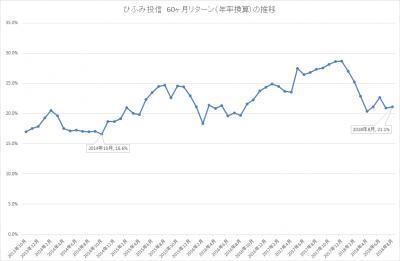 201808_ひふみ投信_5年リターン(年率換算)_推移