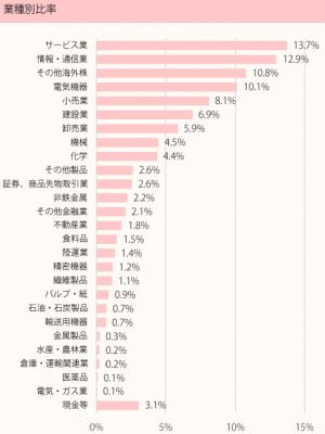 201808_ひふみ投信_ポートフォリオ_業種別比率