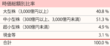 201808_ひふみ投信_ポートフォリオ_時価総額別比率