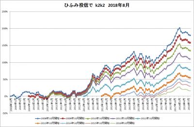 201808_ひふみ投信_k2k2_history