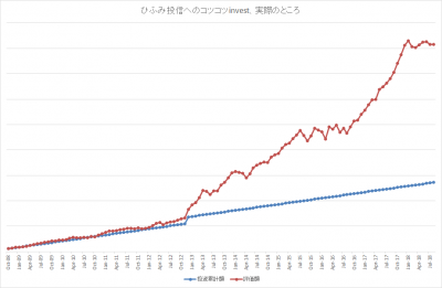 201808_ひふみ投信_k2k2_actual