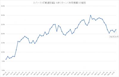 201808_スパークス_厳選投資_5年リターン(年率)