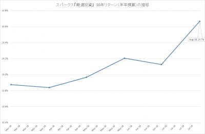 201808_スパークス_厳選投資_10年リターン(年率)
