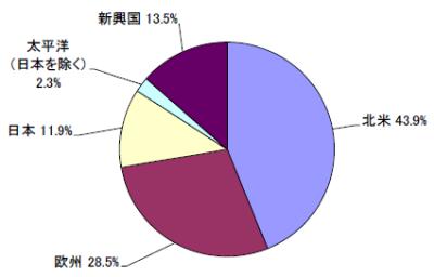 201808_セゾン資産形成の達人ファンド_地域別構成比