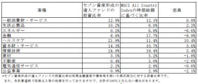 201808_セゾン資産形成の達人ファンド_業種別構成比