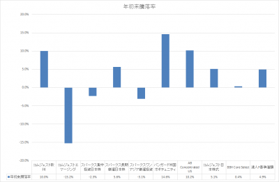 201808_セゾン資産形成の達人ファンド_サブファンド_基準価額_YTD