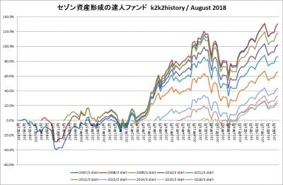 201808_セゾン資産形成の達人ファンド_k2k2history