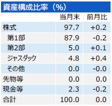 201808_三井住友・中小型株ファンド_構成比
