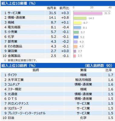 201808_三井住友・中小型株ファンド_ポートフォリオ