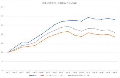 201808_スパークス‗華咲く中小型‗ラッセル野村小型コアETF‗JPX日経中小型