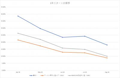 201808_スパークス‗華咲く中小型‗ラッセル野村小型コアETF‗JPX日経中小型‗1年リターン