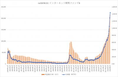 20180921_netWIN GS・インターネット戦略ファンドB_純資産総額‗受益権総口数