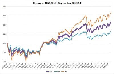 201809_NISA2015_history