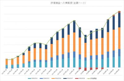 201809_NISA TOTAL_評価損益_内訳