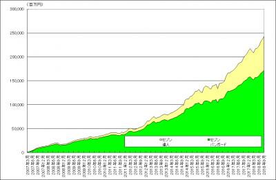 201809_セゾン・バンガード・グローバルバランスファンド_セゾン資産形成の達人ファンド_純資産総額