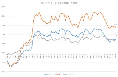 201809_セゾン・バンガード・グローバルバランスファンド_セゾン資産形成の達人ファンド_5年リターン(年率換算)