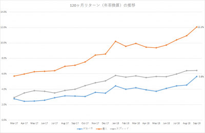 201809_セゾン・バンガード・グローバルバランスファンド_セゾン資産形成の達人ファンド_10年リターン(年率換算)