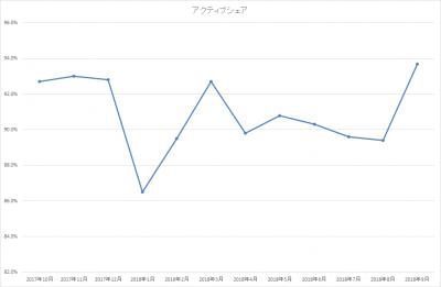 201809_ひふみ投信_アクティブシェア