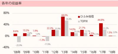 201809_ひふみ投信_TOPIX(配当込)_年収益率推移