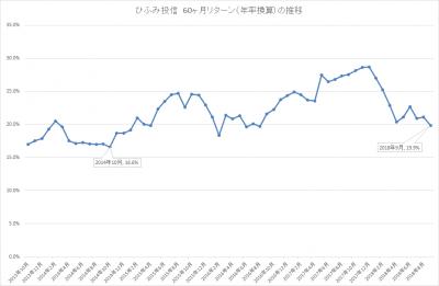 201809_ひふみ投信_5年リターン(年率換算)_推移