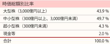 201809_ひふみ投信_ポートフォリオ_時価総額別比率