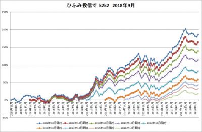 201809_ひふみ投信_k2k2_history